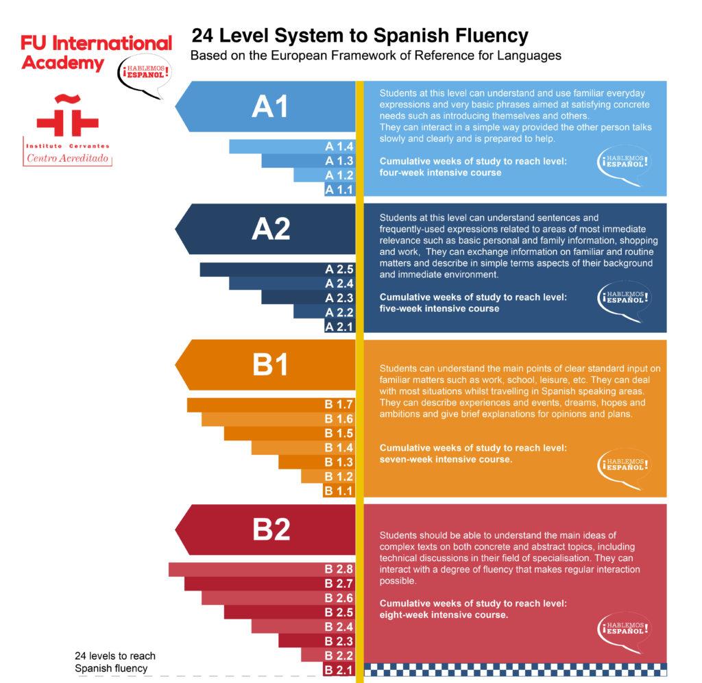 infografico de los niveles