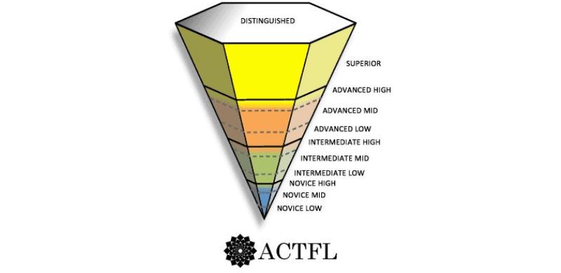 ACTFL-scale