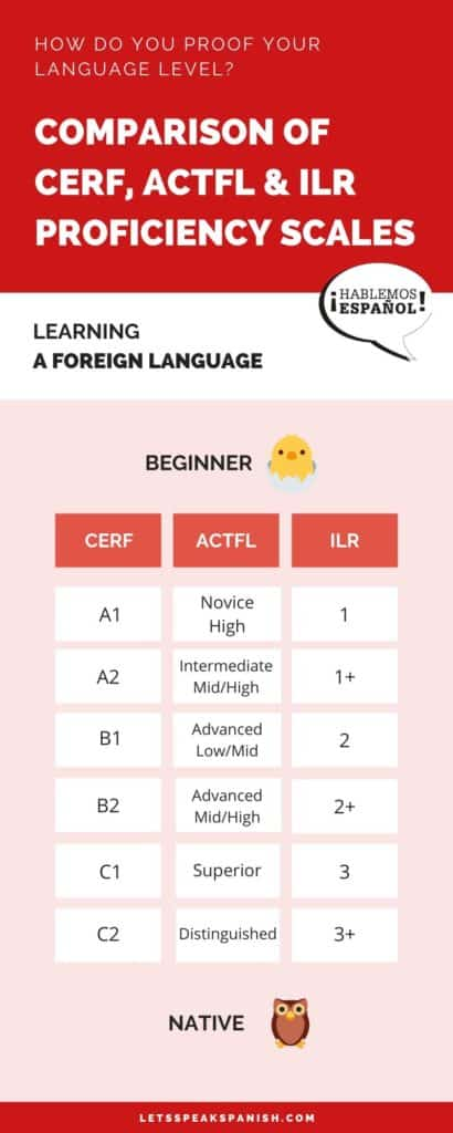 Infographic language levels
