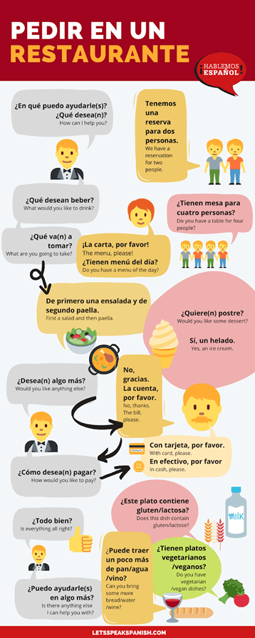 Infographic ordering at restaurant