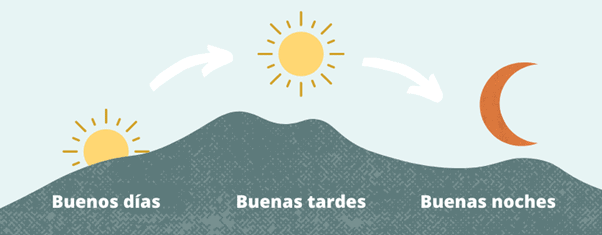 Infographic Greetings in Spanish